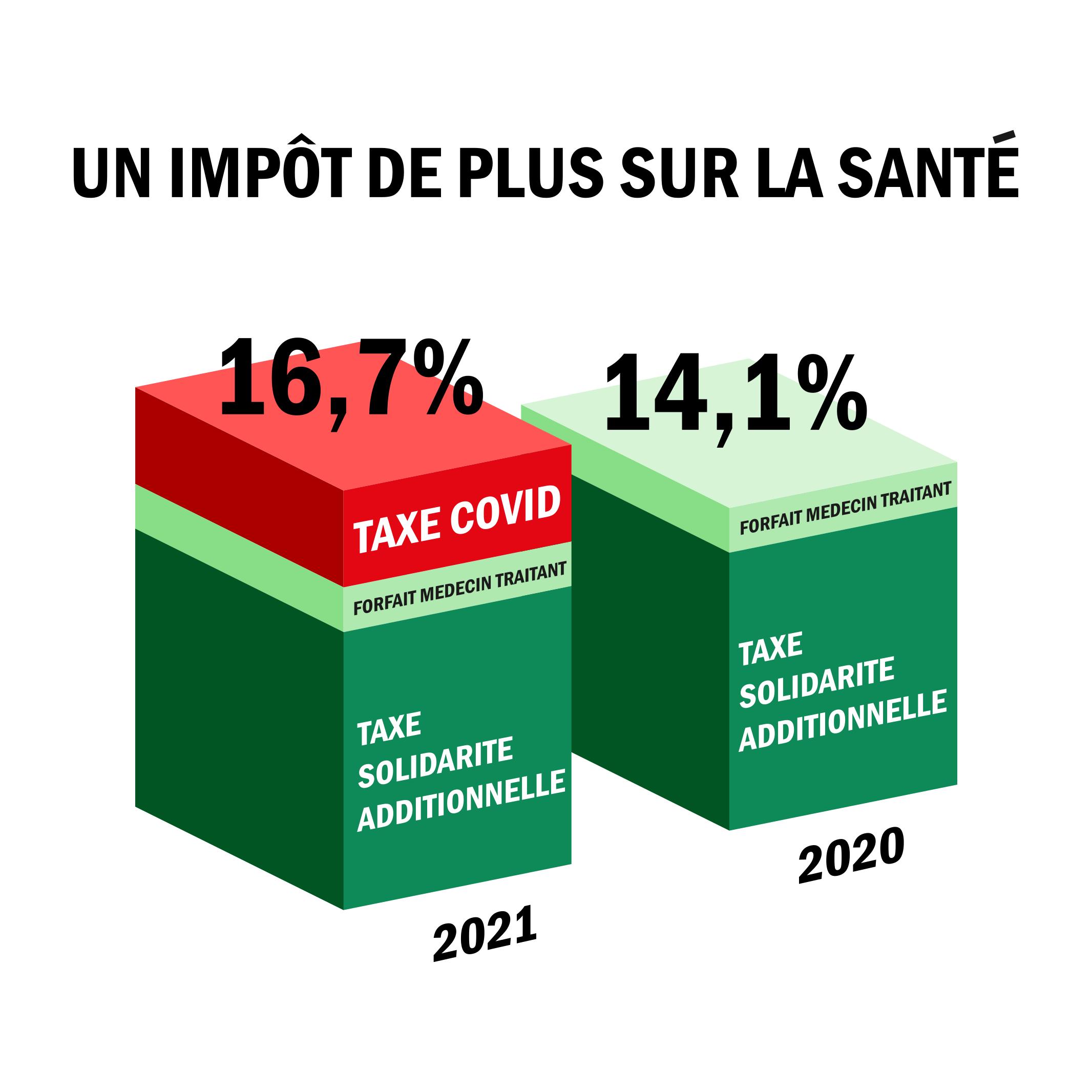 Un impôt de plus sur la Santé